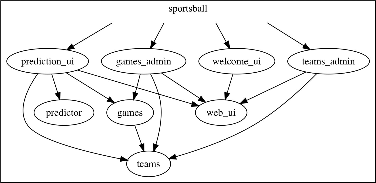 Sportsball Component Structure